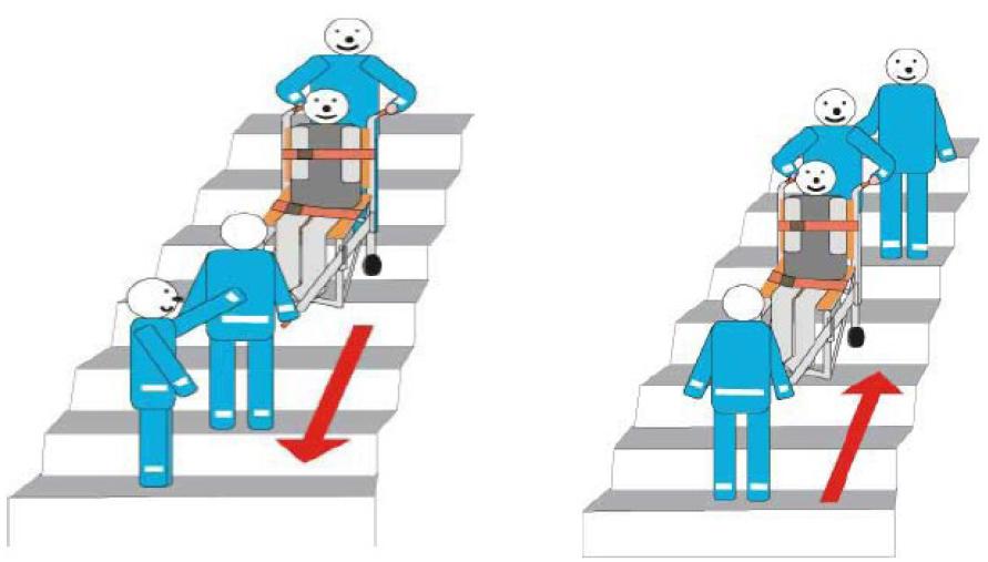 Sedia portantina per cardiopatici discesa e salita dalle for Sedia motorizzata per scale